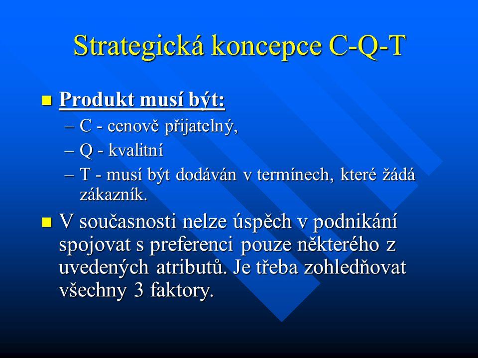 Strategická koncepce C-Q-T Produkt musí být: Produkt musí být: –C - cenově přijatelný, –Q - kvalitní –T - musí být dodáván v termínech, které žádá zák