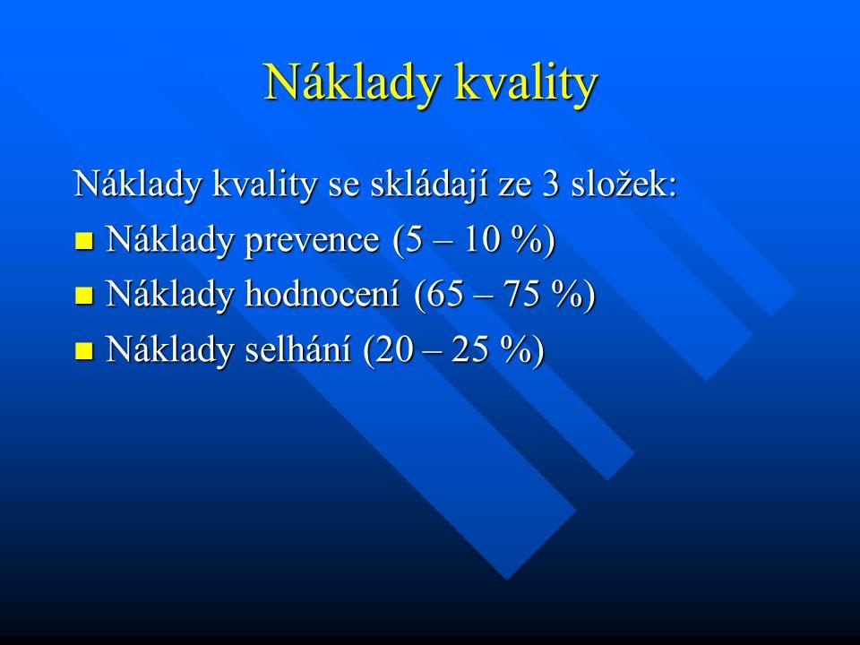 Náklady kvality Náklady kvality se skládají ze 3 složek: Náklady prevence (5 – 10 %) Náklady prevence (5 – 10 %) Náklady hodnocení (65 – 75 %) Náklady