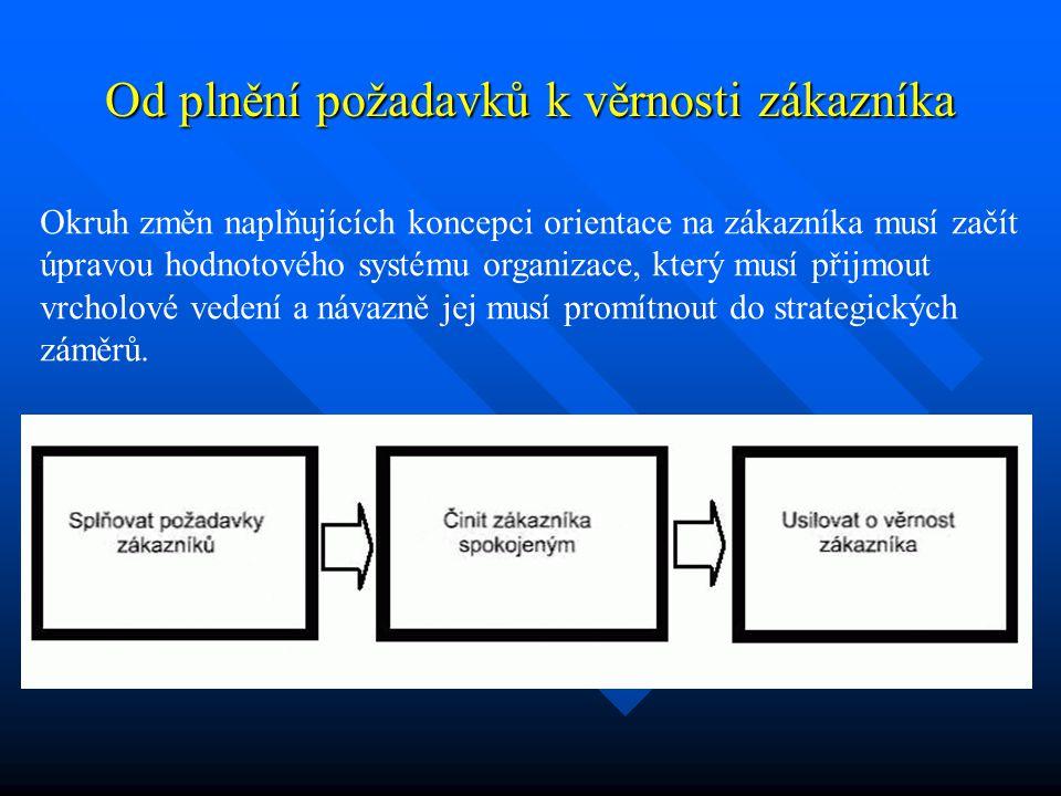 Od plnění požadavků k věrnosti zákazníka Okruh změn naplňujících koncepci orientace na zákazníka musí začít úpravou hodnotového systému organizace, kt