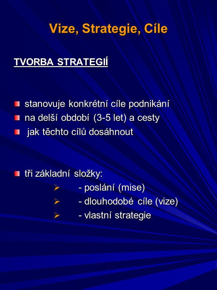 Vize, Strategie, Cíle TVORBA STRATEGIÍ stanovuje konkrétní cíle podnikání na delší období (3-5 let) a cesty jak těchto cílů dosáhnout jak těchto cílů dosáhnout tři základní složky:  - poslání (mise)  - dlouhodobé cíle (vize)  - vlastní strategie