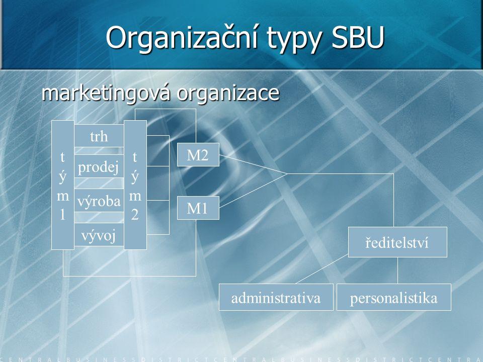 Organizační typy SBU marketingová organizace trh prodej výroba vývoj ředitelství administrativapersonalistika tým1tým1 tým2tým2 M1 M2