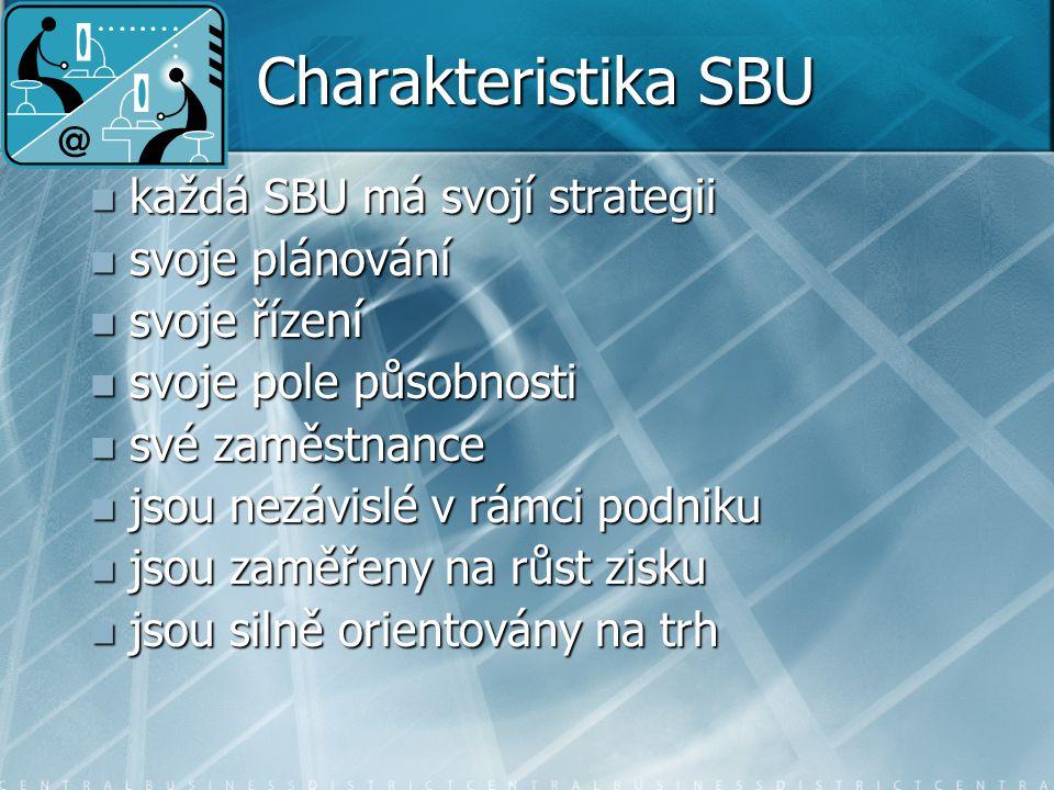 Charakteristika SBU každá SBU má svojí strategii každá SBU má svojí strategii svoje plánování svoje plánování svoje řízení svoje řízení svoje pole působnosti svoje pole působnosti své zaměstnance své zaměstnance jsou nezávislé v rámci podniku jsou nezávislé v rámci podniku jsou zaměřeny na růst zisku jsou zaměřeny na růst zisku jsou silně orientovány na trh jsou silně orientovány na trh