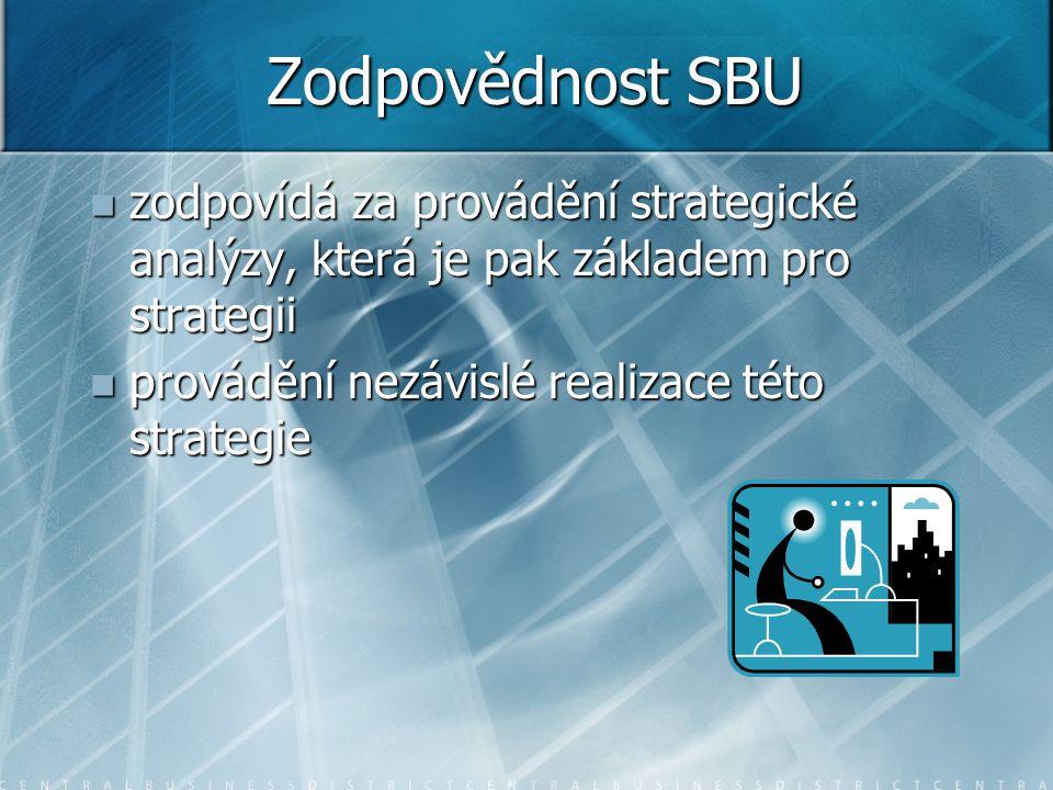 Zodpovědnost SBU zodpovídá za provádění strategické analýzy, která je pak základem pro strategii zodpovídá za provádění strategické analýzy, která je pak základem pro strategii provádění nezávislé realizace této strategie provádění nezávislé realizace této strategie