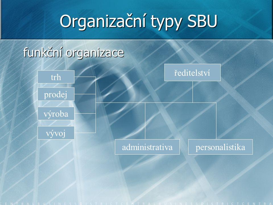 Organizační typy SBU funkční organizace trh prodej výroba vývoj ředitelství administrativapersonalistika