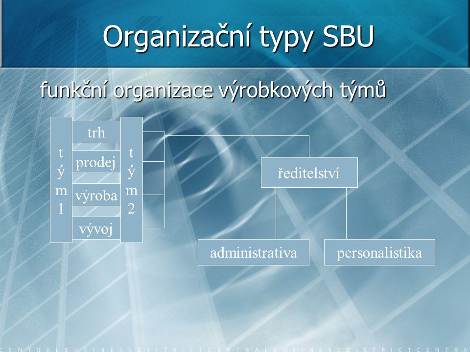 Organizační typy SBU funkční organizace výrobkových týmů trh prodej výroba vývoj ředitelství administrativapersonalistika tým1tým1 tým2tým2