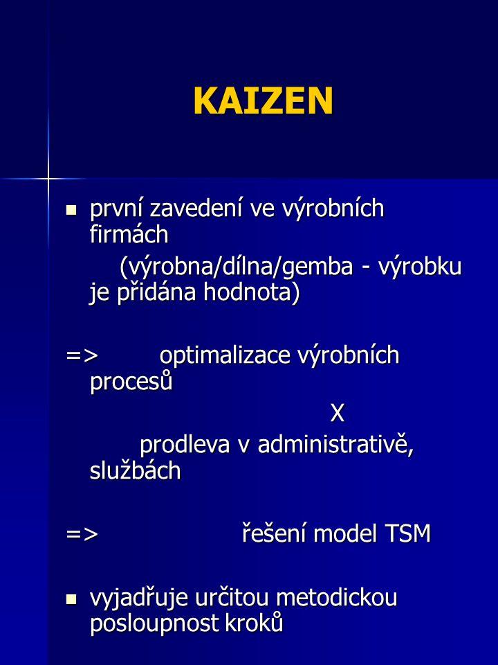 KAIZEN první zavedení ve výrobních firmách první zavedení ve výrobních firmách (výrobna/dílna/gemba - výrobku je přidána hodnota) (výrobna/dílna/gemba - výrobku je přidána hodnota) => optimalizace výrobních procesů X prodleva v administrativě, službách prodleva v administrativě, službách => řešení model TSM vyjadřuje určitou metodickou posloupnost kroků vyjadřuje určitou metodickou posloupnost kroků