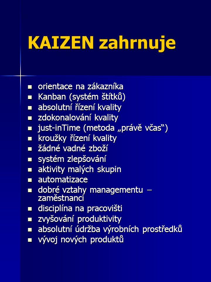 KAIZEN zahrnuje orientace na zákazníka orientace na zákazníka Kanban (systém štítků) Kanban (systém štítků) absolutní řízení kvality absolutní řízení