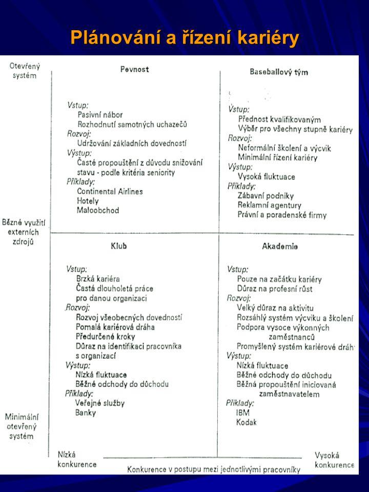 Plánování a řízení kariéry