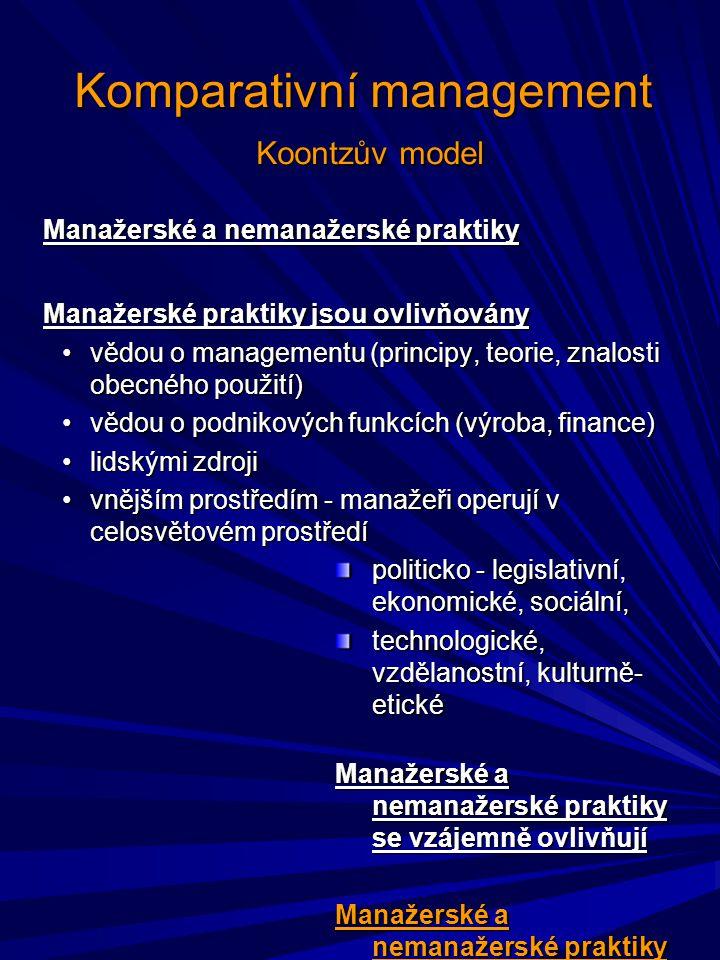 Komparativní management Koontzův model Manažerské a nemanažerské praktiky Manažerské praktiky jsou ovlivňovány vědou o managementu (principy, teorie, znalosti obecného použití)vědou o managementu (principy, teorie, znalosti obecného použití) vědou o podnikových funkcích (výroba, finance)vědou o podnikových funkcích (výroba, finance) lidskými zdrojilidskými zdroji vnějším prostředím - manažeři operují v celosvětovém prostředívnějším prostředím - manažeři operují v celosvětovém prostředí politicko - legislativní, ekonomické, sociální, technologické, vzdělanostní, kulturně- etické Manažerské a nemanažerské praktiky se vzájemně ovlivňují Manažerské a nemanažerské praktiky ovlivňují znamenitost podniku