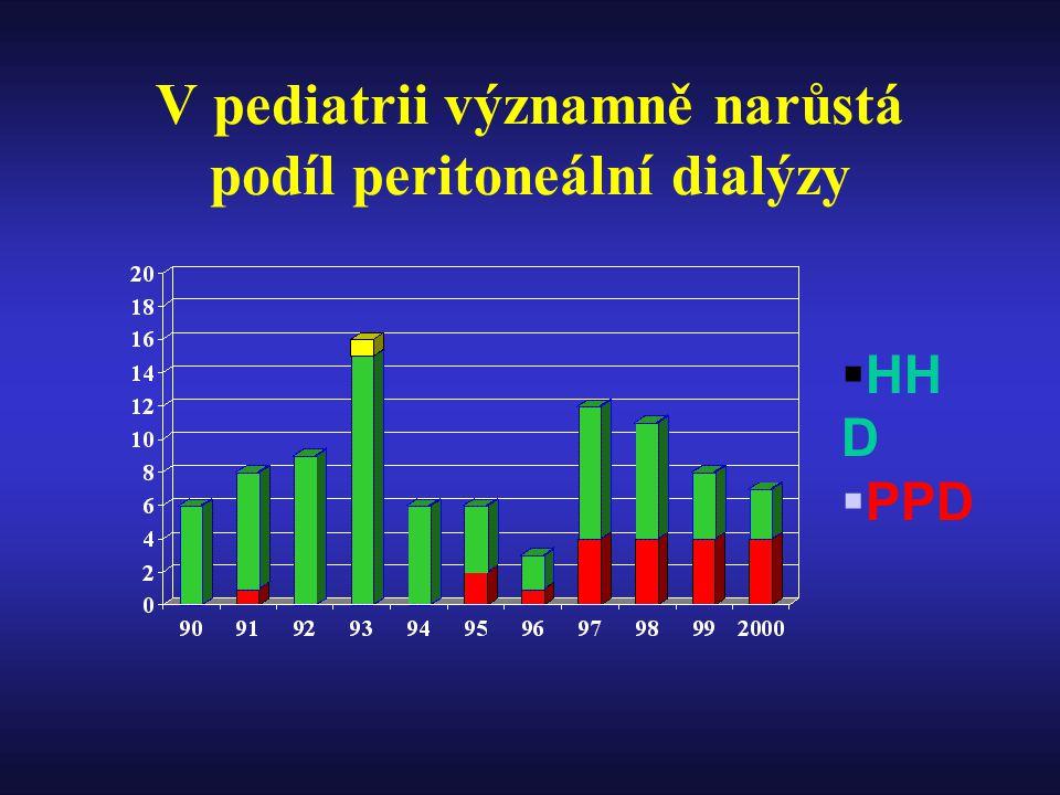 V pediatrii významně narůstá podíl peritoneální dialýzy  HH D  PPD