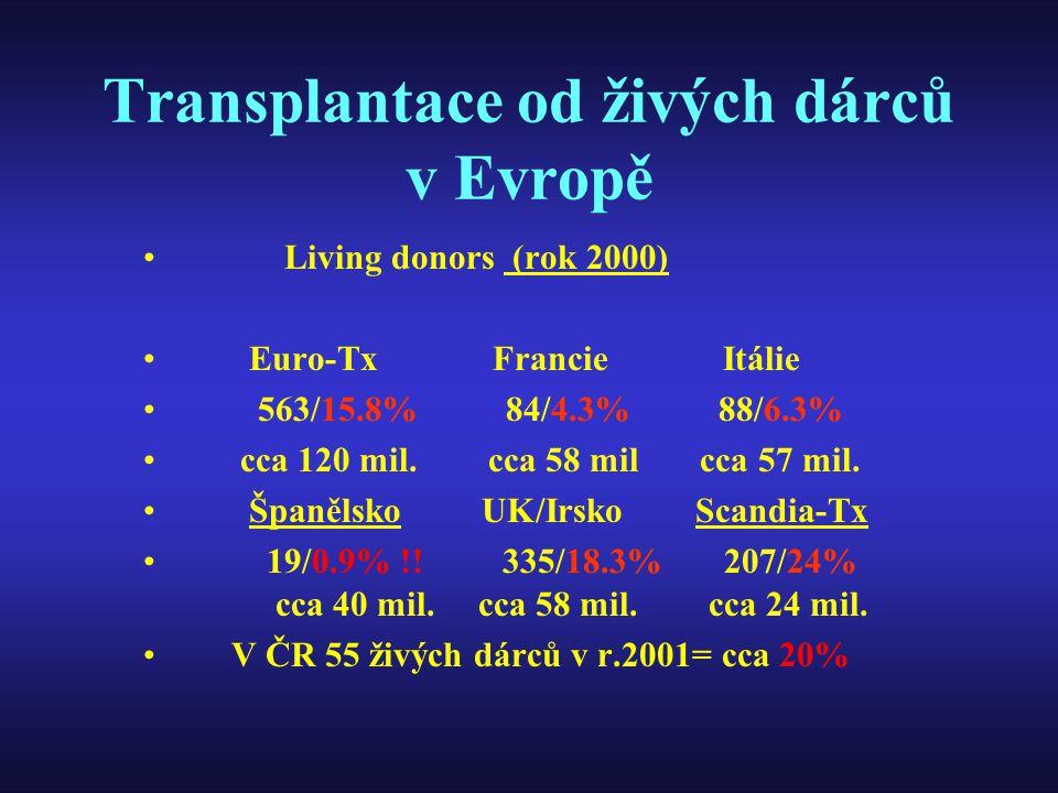 Transplantace od živých dárců v Evropě Living donors (rok 2000) Euro-Tx Francie Itálie 563/15.8% 84/4.3% 88/6.3% cca 120 mil. cca 58 mil cca 57 mil. Š
