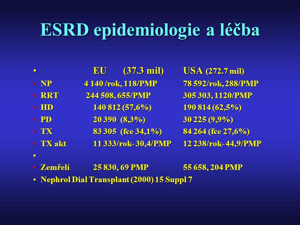 ESRD epidemiologie a léčba EU(37.3 mil) USA (272.7 mil)EU(37.3 mil) USA (272.7 mil) NP 4 140 /rok, 118/PMP 78 592/rok, 288/PMPNP 4 140 /rok, 118/PMP 7
