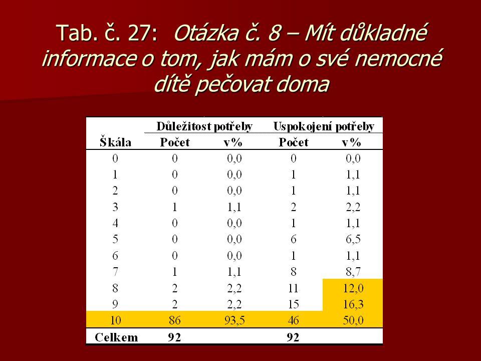 Tab. č. 27: Otázka č. 8 – Mít důkladné informace o tom, jak mám o své nemocné dítě pečovat doma