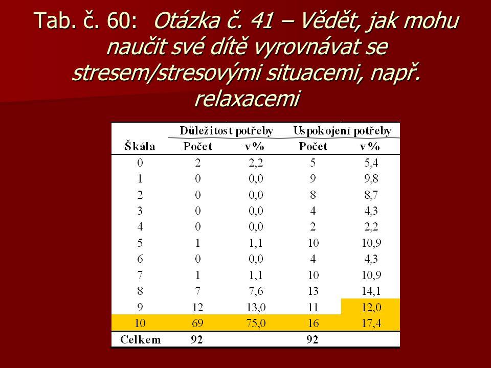 Tab. č. 60: Otázka č. 41 – Vědět, jak mohu naučit své dítě vyrovnávat se stresem/stresovými situacemi, např. relaxacemi