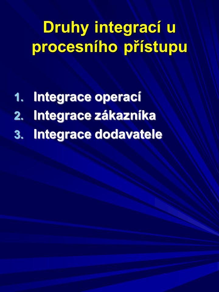 Druhy integrací u procesního přístupu 1. Integrace operací 2. Integrace zákazníka 3. Integrace dodavatele