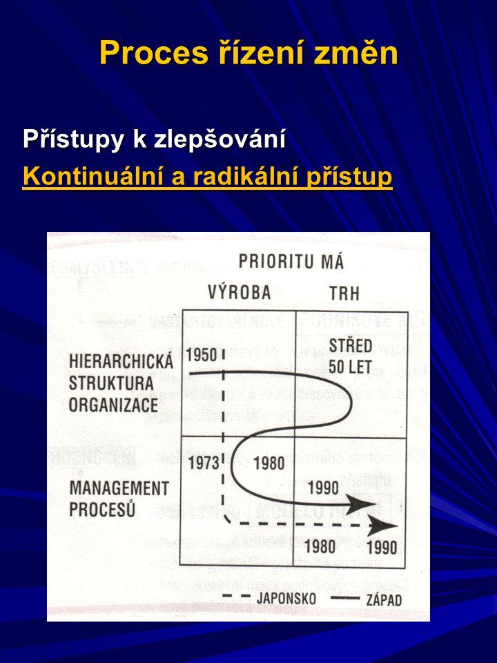 Proces řízení změn Přístupy k zlepšování Kontinuální a radikální přístup