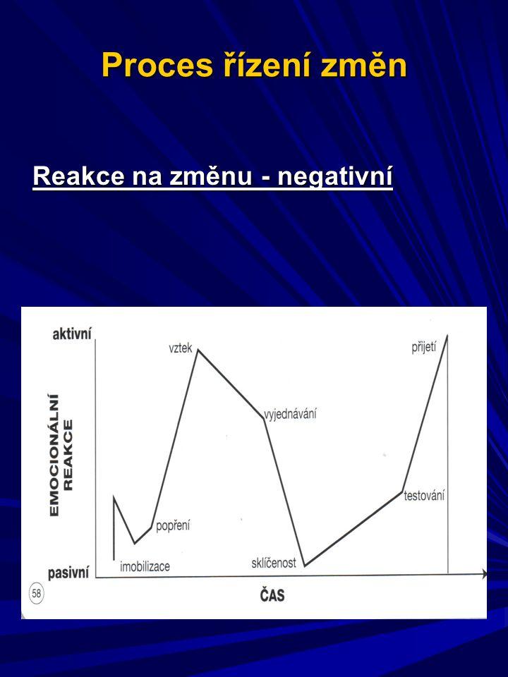 Proces řízení změn Reakce na změnu - negativní