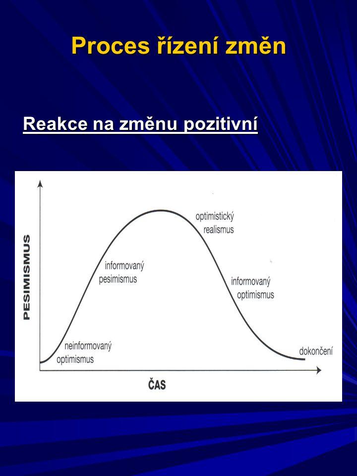 Proces řízení změn Reakce na změnu pozitivní