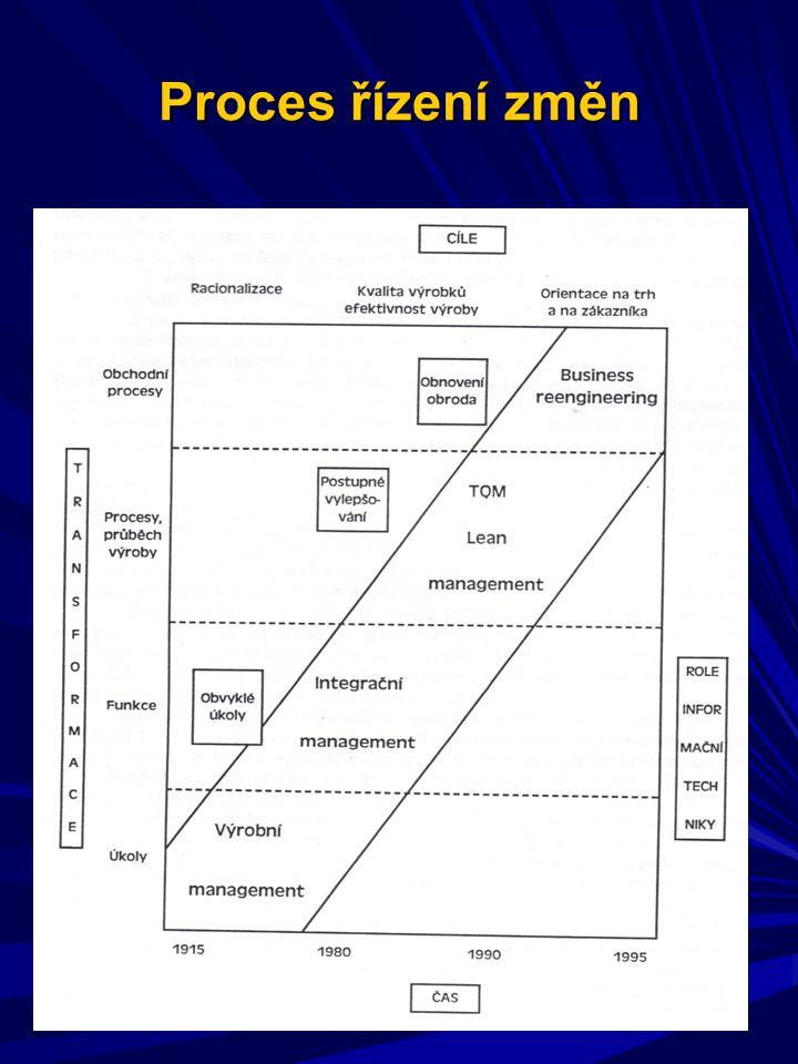 Proces řízení změn