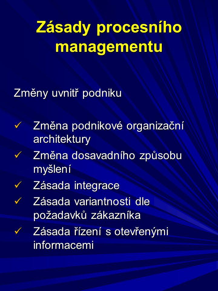 Zásady procesního managementu Změny uvnitř podniku Změna podnikové organizační architektury Změna podnikové organizační architektury Změna dosavadního způsobu myšlení Změna dosavadního způsobu myšlení Zásada integrace Zásada integrace Zásada variantnosti dle požadavků zákazníka Zásada variantnosti dle požadavků zákazníka Zásada řízení s otevřenými informacemi Zásada řízení s otevřenými informacemi