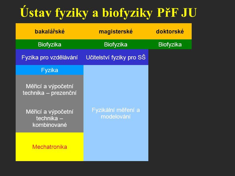 Modulární struktura studijních oborů společný fyzikální základ vybrané biologické a chemické předměty += biofyzika druhá aprobace, pedagogika (mgr.) += učitelství rozšiřující fyzikální předměty += fyzika informatické a technické předměty += měřící a výpočetní technika, mechatronika