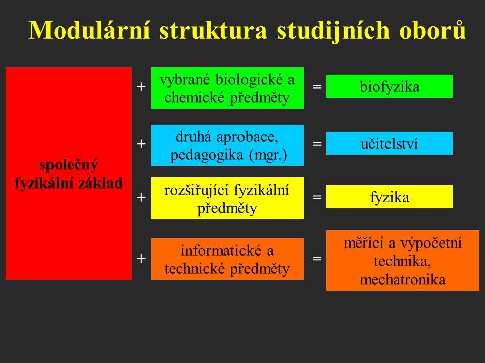 Modulární struktura studijních oborů společný fyzikální základ vybrané biologické a chemické předměty += biofyzika druhá aprobace, pedagogika (mgr.) +
