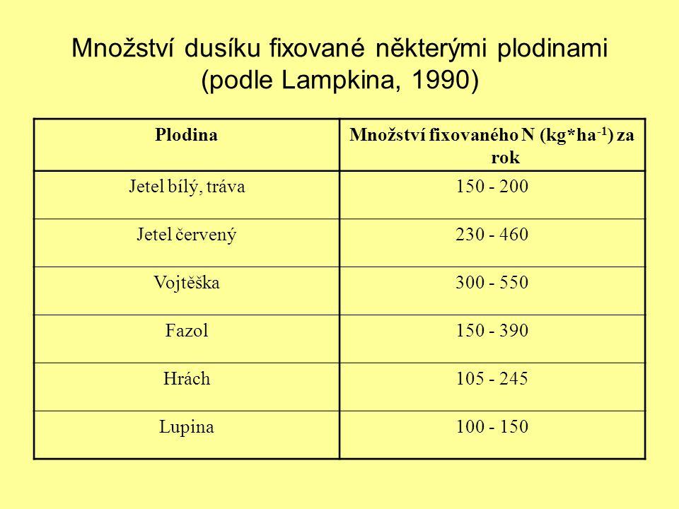 Množství dusíku fixované některými plodinami (podle Lampkina, 1990) PlodinaMnožství fixovaného N (kg*ha -1 ) za rok Jetel bílý, tráva150 - 200 Jetel červený230 - 460 Vojtěška300 - 550 Fazol150 - 390 Hrách105 - 245 Lupina100 - 150