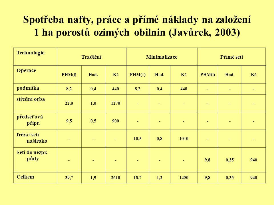 Spotřeba nafty, práce a přímé náklady na založení 1 ha porostů ozimých obilnin (Javůrek, 2003) Technologie TradičníMinimalizacePřímé setí Operace PHM(l)Hod.KčPHM(1)Hod.KčPHM(l)Hod.Kč podmítka 8,20,44408,20,4440--- střední orba 22,01,01270------ předseťová přípr.