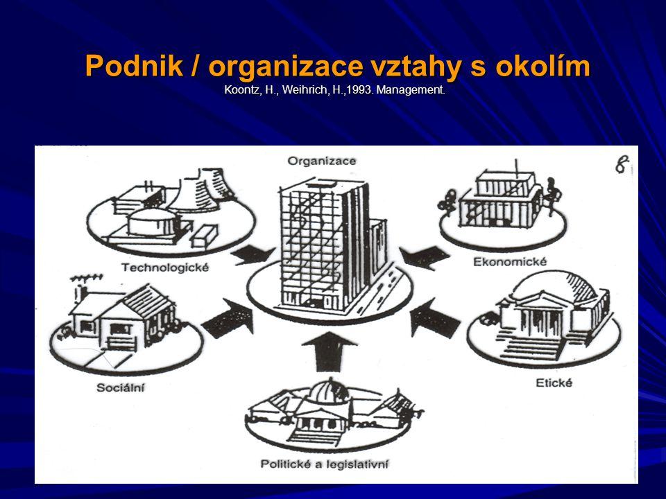Podnik / organizace vztahy s okolím Koontz, H., Weihrich, H.,1993.