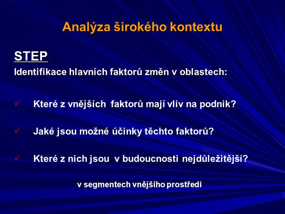 Analýza širokého kontextu STEP Identifikace hlavních faktorů změn v oblastech: Které z vnějších faktorů mají vliv na podnik.