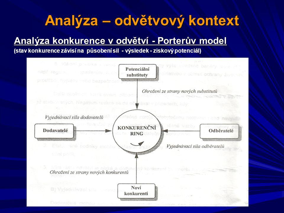 Analýza – odvětvový kontext Analýza konkurence v odvětví - Porterův model (stav konkurence závisí na působení sil - výsledek - ziskový potenciál)