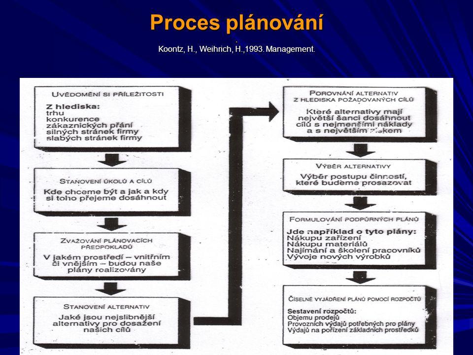 Proces plánování. Koontz, H., Weihrich, H.,1993. Management.
