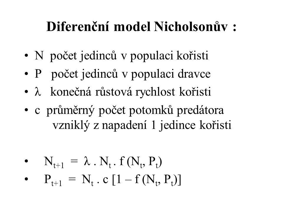 Diferenční model Nicholsonův : N počet jedinců v populaci kořisti P počet jedinců v populaci dravce λ konečná růstová rychlost kořisti c průměrný počet potomků predátora vzniklý z napadení 1 jedince kořisti N t+1 = λ.