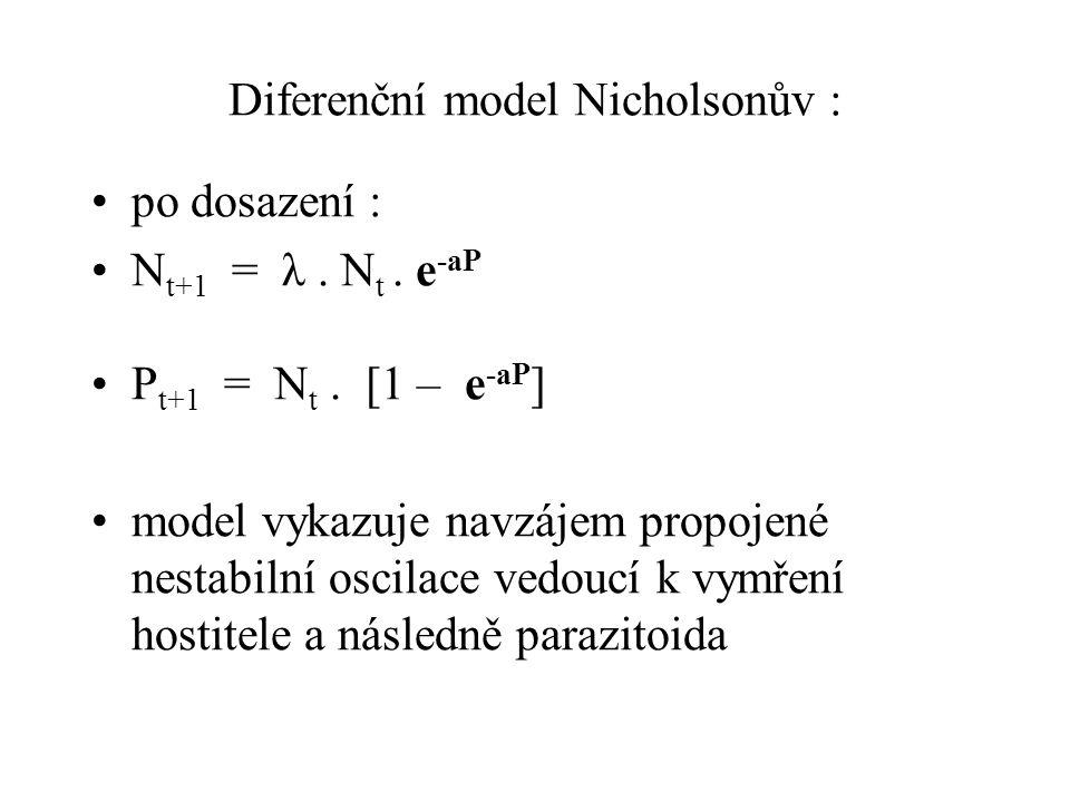 Diferenční model Nicholsonův : po dosazení : N t+1 = λ. N t. e -aP P t+1 = N t. [1 – e -aP ] model vykazuje navzájem propojené nestabilní oscilace ved