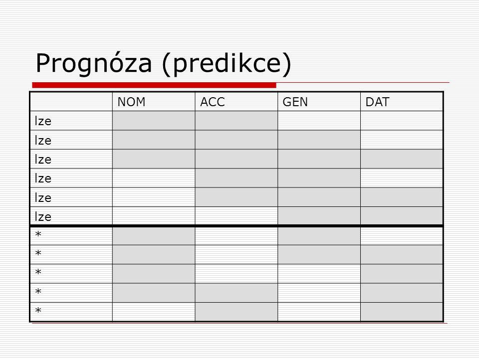 Prognóza (predikce) NOMACCGENDAT lze * * * * *