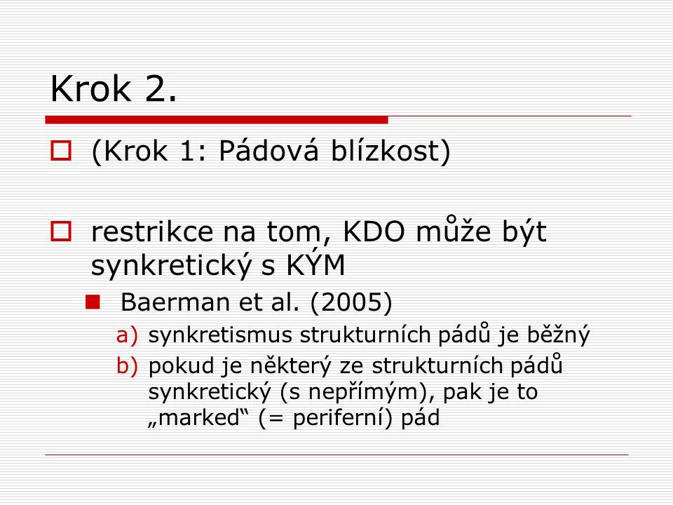 Krok 2.  (Krok 1: Pádová blízkost)  restrikce na tom, KDO může být synkretický s KÝM Baerman et al. (2005) a)synkretismus strukturních pádů je běžný