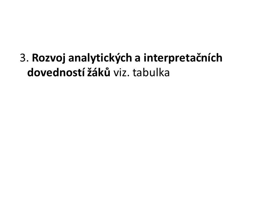 3. Rozvoj analytických a interpretačních dovedností žáků viz. tabulka