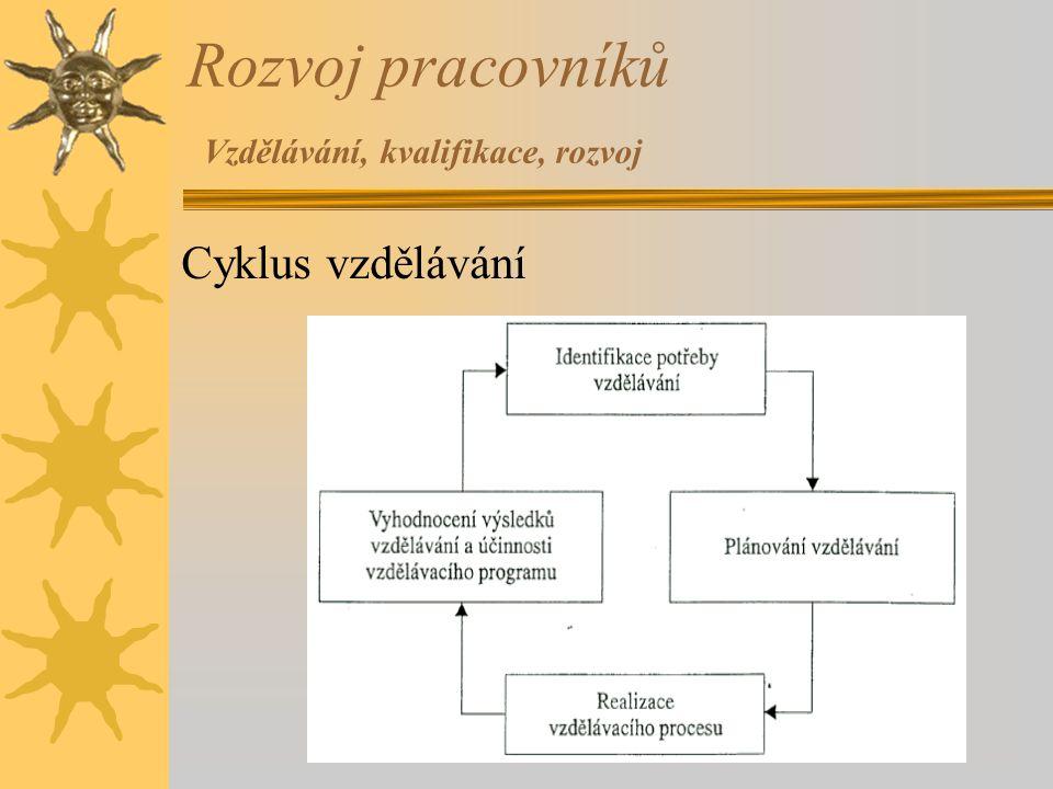 Rozvoj pracovníků Vzdělávání, kvalifikace, rozvoj Cyklus vzdělávání