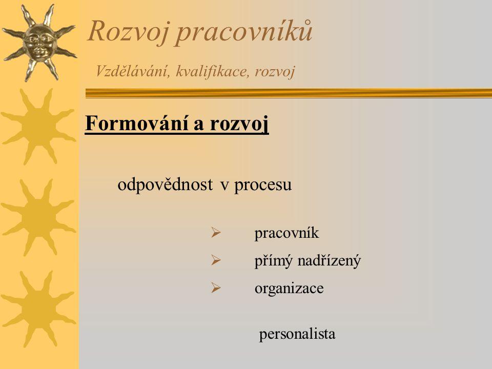 Rozvoj pracovníků Vzdělávání, kvalifikace, rozvoj Formování a rozvoj odpovědnost v procesu  pracovník  přímý nadřízený  organizace personalista