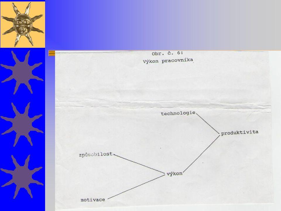 Teorie zaměřené na průběh motivačního procesu PROCESNÍ TEORIE:  teorie očekávání  rozšířený model teorie očekávání  teorie podílení se na výsledku  teorie zesílených vjemů