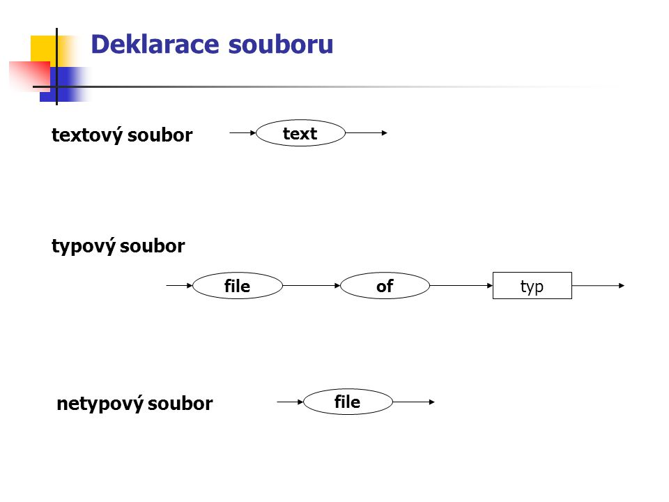 Přiřazení před otevřením je nutno propojit fyzické a logické jméno souboru pomocí procedury Assign Assign (log_jmeno, fyz_jmeno) log_jmenoidentifikátor souboru uvedený ve var fyz_jmenořetězcový výraz – skutečné jméno souboru var vstup : text; vystup : file of integer; begin Assign (vstup, d:\data\seznam.txt ); Assign (vystup, c:\temp\cisla.dat ); …