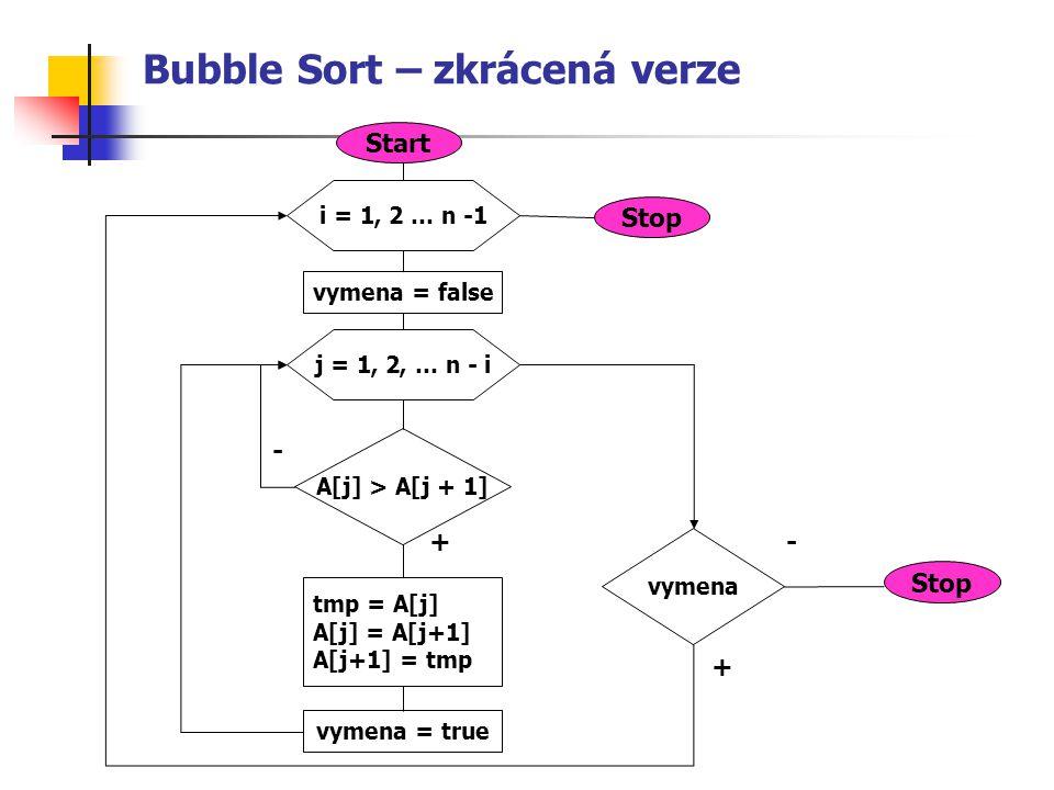 Bubble Sort – zkrácená verze i = 1, 2 … n -1 j = 1, 2, … n - i A[j] > A[j + 1] tmp = A[j] A[j] = A[j+1] A[j+1] = tmp + - vymena = true vymena = false vymena + - Stop Start