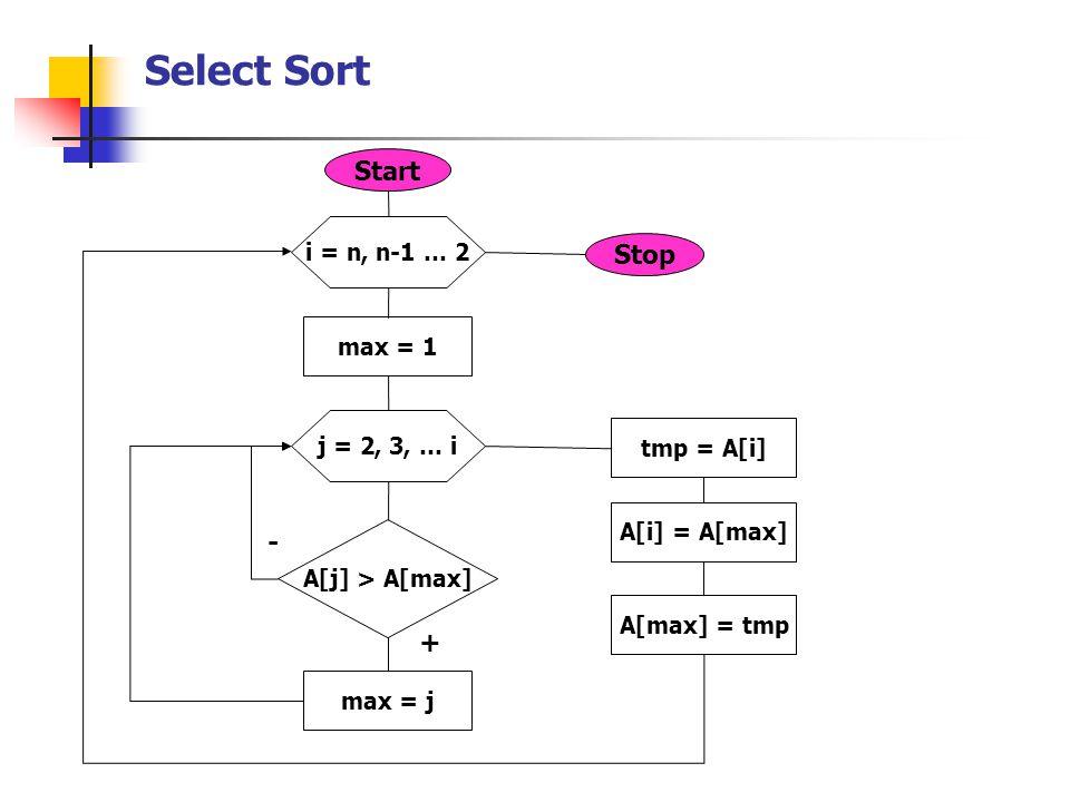 Select Sort i = n, n-1 … 2 j = 2, 3, … i max = 1 A[j] > A[max] max = j tmp = A[i] A[i] = A[max] A[max] = tmp + - Start Stop