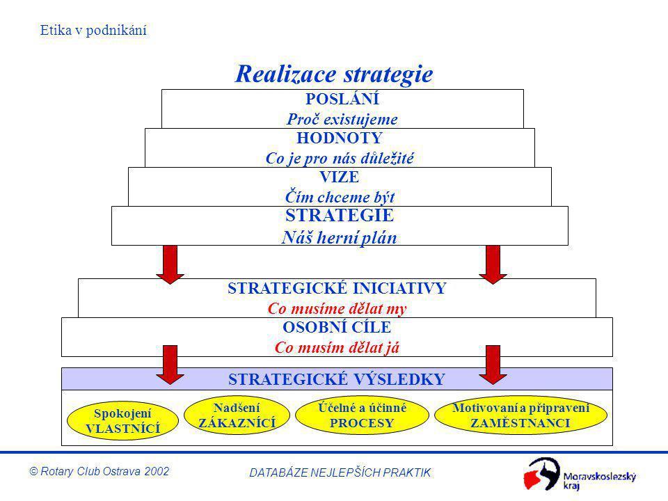 Etika v podnikání © Rotary Club Ostrava 2002 DATABÁZE NEJLEPŠÍCH PRAKTIK Realizace strategie OSOBNÍ CÍLE Co musím dělat já STRATEGICKÉ INICIATIVY Co m
