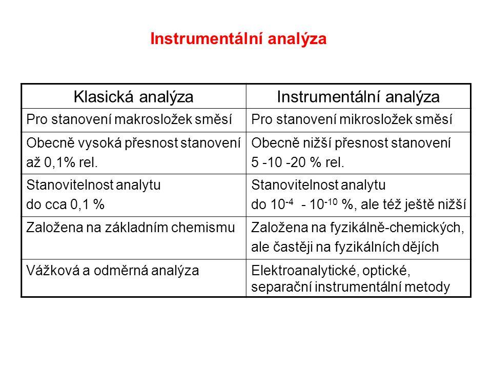Instrumentální analýza Klasická analýzaInstrumentální analýza Pro stanovení makrosložek směsíPro stanovení mikrosložek směsí Obecně vysoká přesnost st