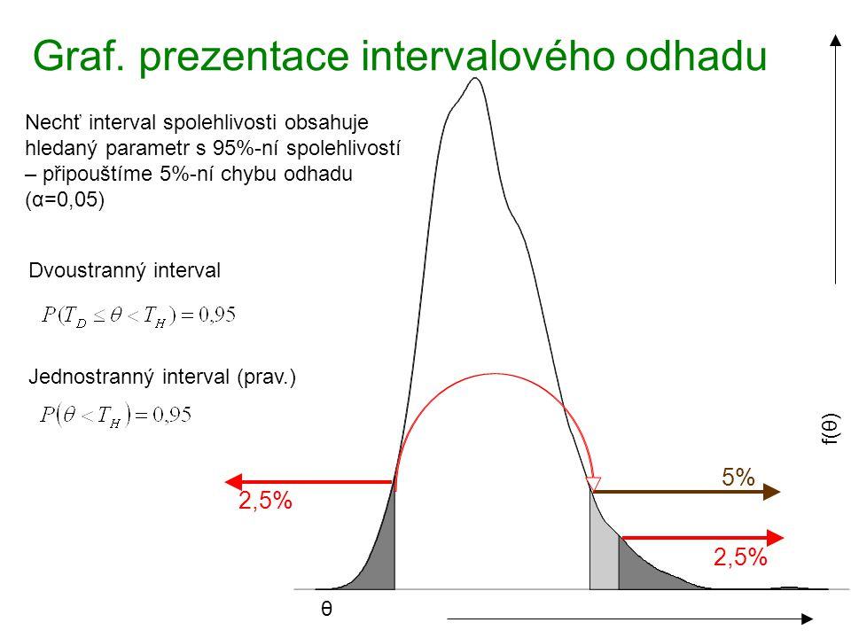 2,5% 5% Graf. prezentace intervalového odhadu Dvoustranný interval Jednostranný interval (prav.) θ f(θ) Nechť interval spolehlivosti obsahuje hledaný