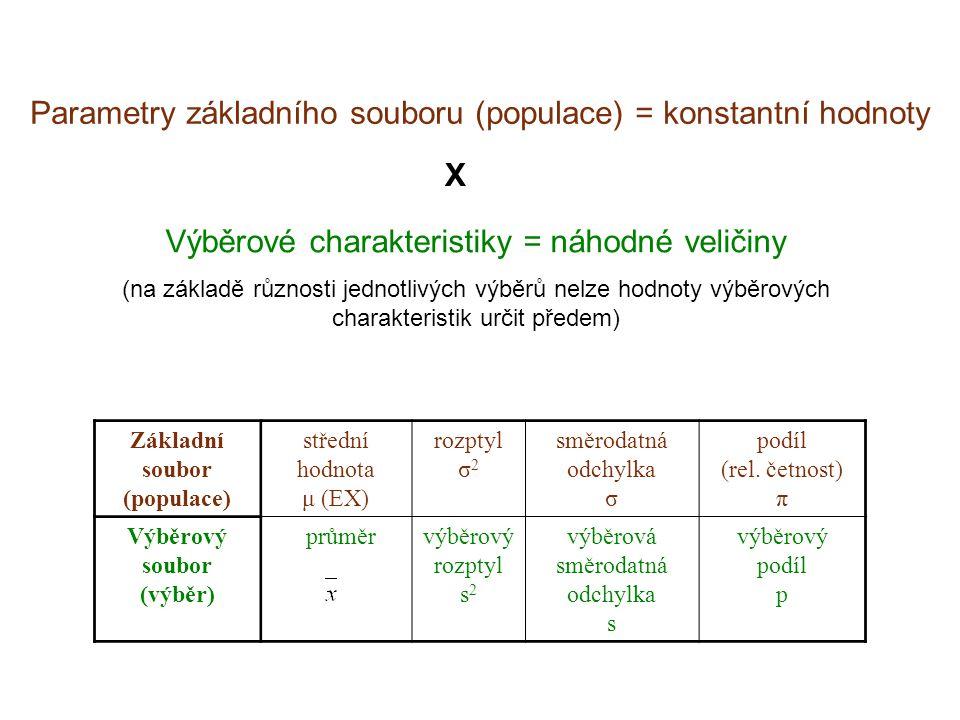 Parametry základního souboru (populace) = konstantní hodnoty X Výběrové charakteristiky = náhodné veličiny (na základě různosti jednotlivých výběrů ne