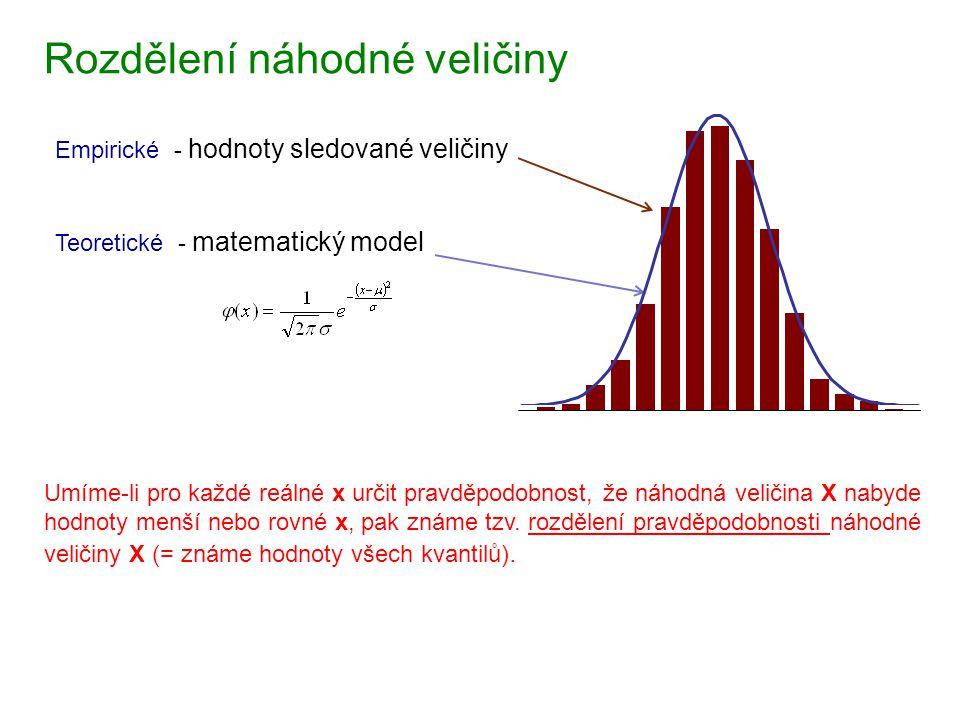 Rozdělení náhodné veličiny Empirické - hodnoty sledované veličiny Teoretické - matematický model Umíme-li pro každé reálné x určit pravděpodobnost, že