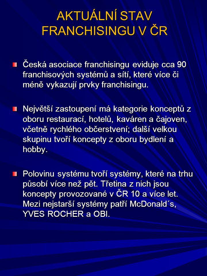 AKTUÁLNÍ STAV FRANCHISINGU V ČR Česká asociace franchisingu eviduje cca 90 franchisových systémů a sítí, které více či méně vykazují prvky franchising