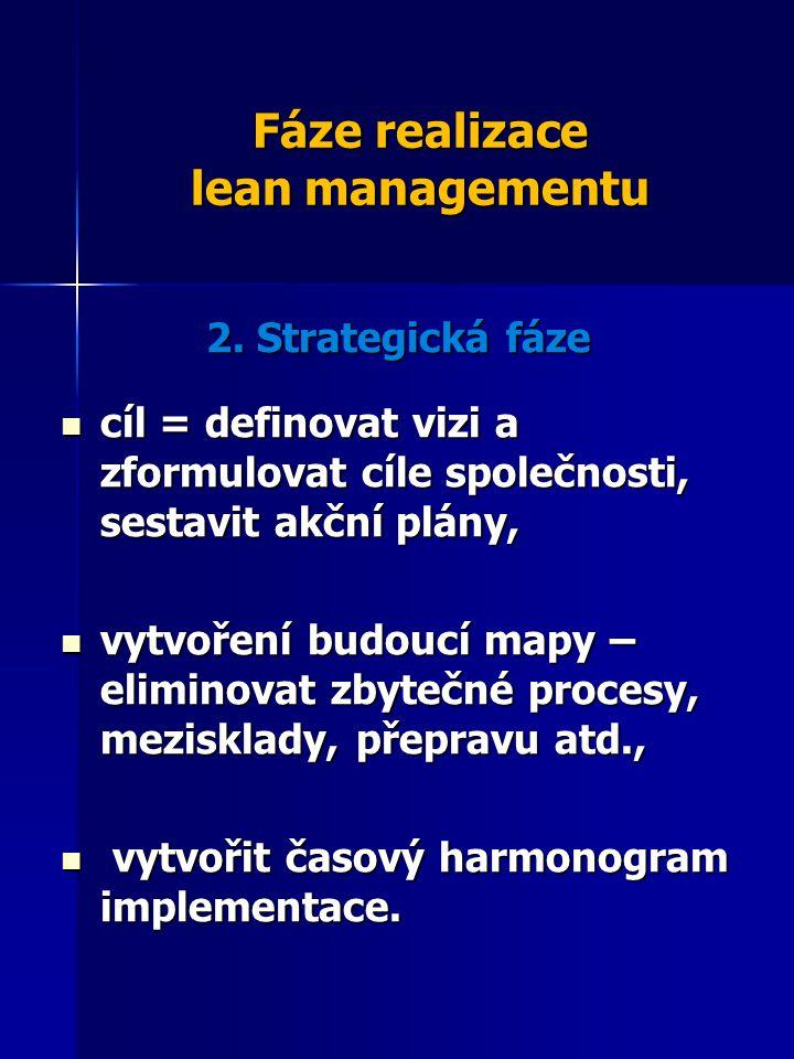 Fáze realizace lean managementu 2. Strategická fáze cíl = definovat vizi a zformulovat cíle společnosti, sestavit akční plány, cíl = definovat vizi a